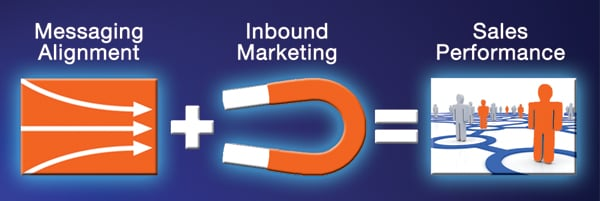 marketing alignment, inbound marketing, sales performance