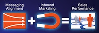 sales and marketing alignment and inbound marketing