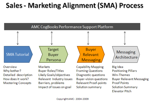 sales and marketing alignment method