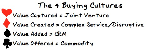 buying cultures