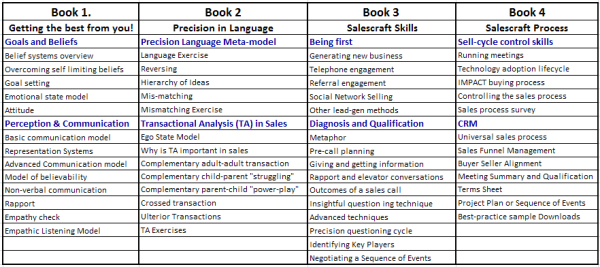 Selling in the Internet Age - Curriculum