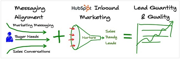 how to get inbound leads