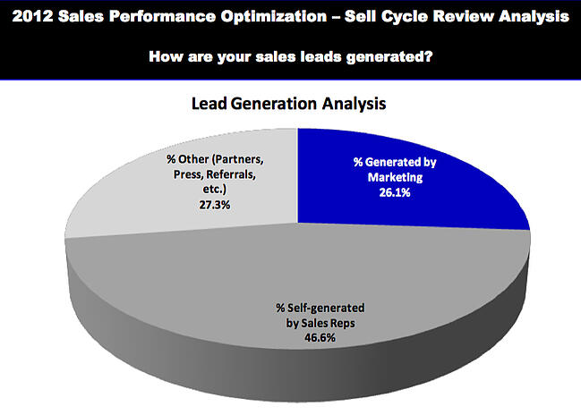 B2B Sales and Marketing in Transition - What's working?
