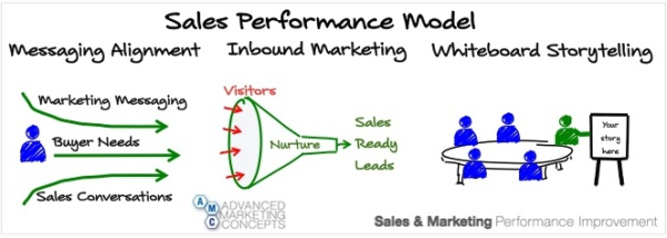 sales performance model resized 600