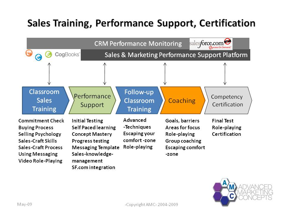 SAles training, Performance Support, Certification process