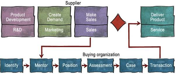 value-created selling
