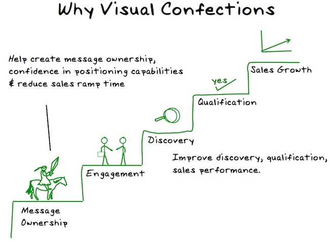 visual storytelling value