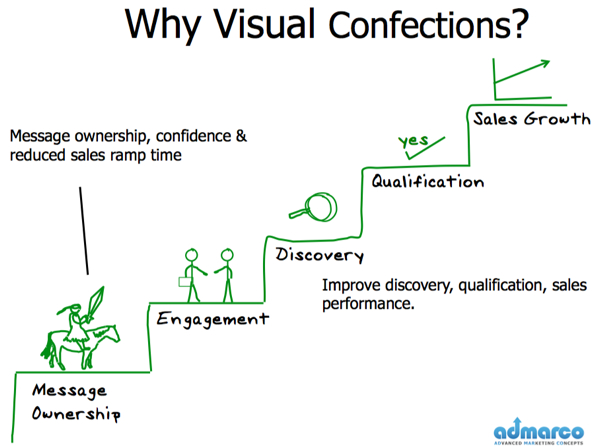 why visual confections