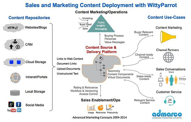 unstructured content