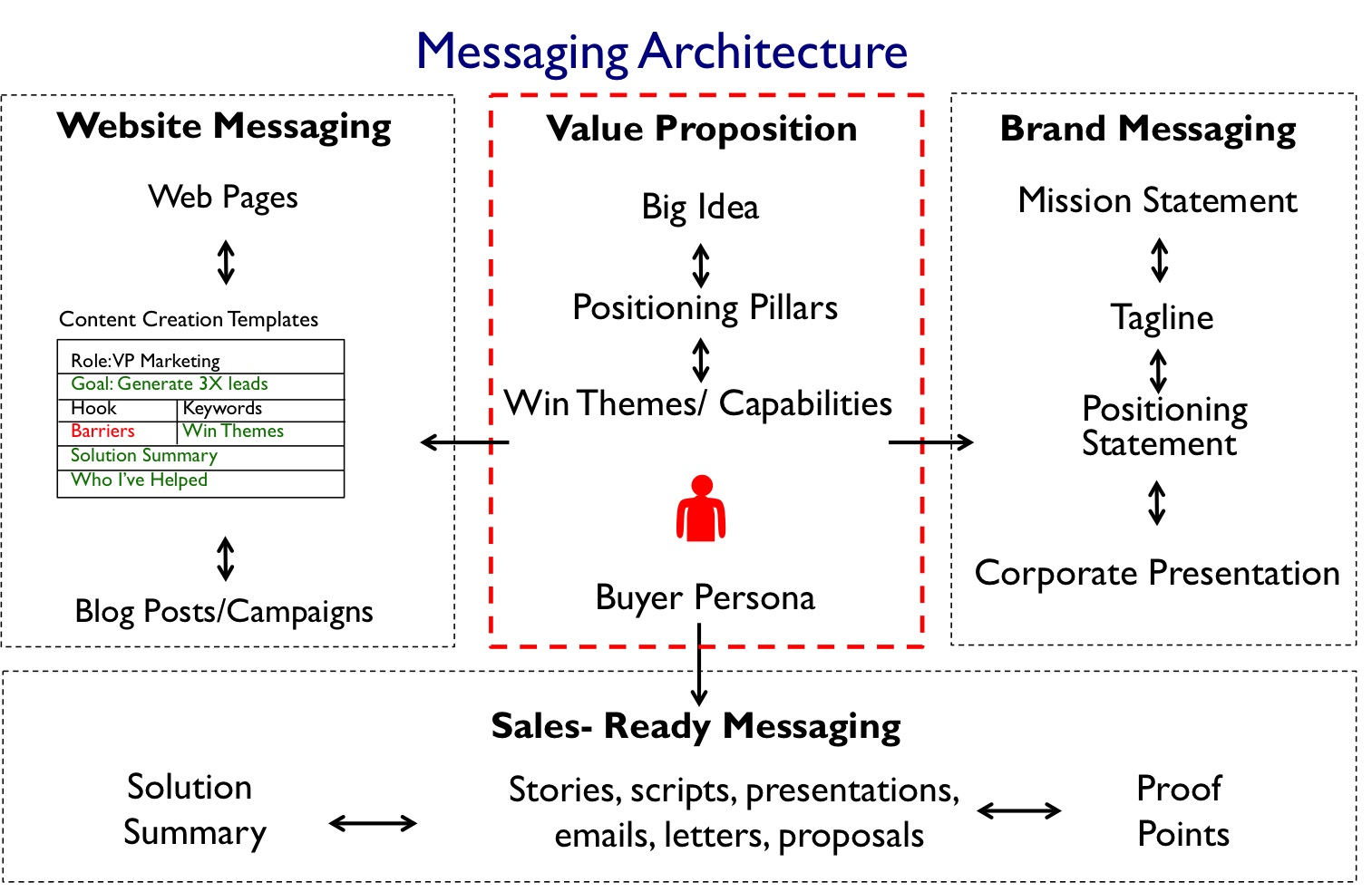 Using Brand Positioning And Content Creation To Move Into New Markets - Content creation template