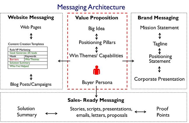 messaging creation